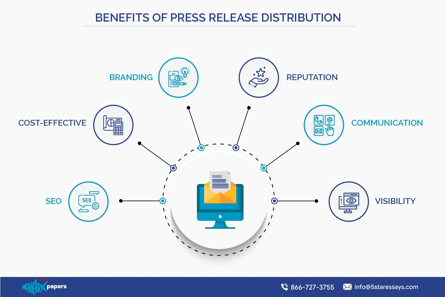 Benefits of Press Release Distribution