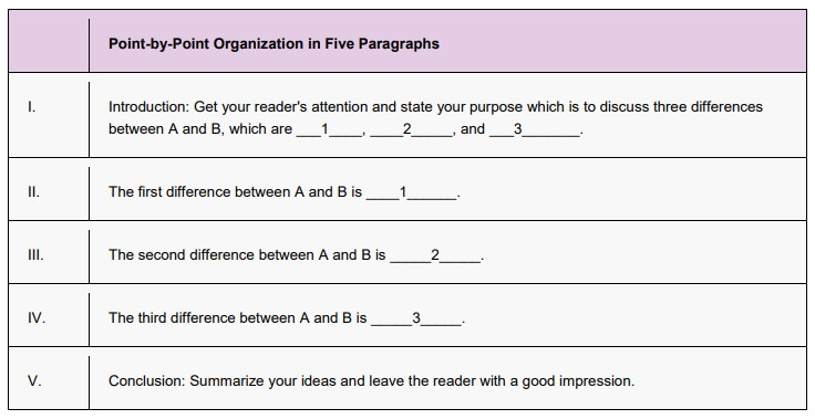 point-by-point compare and contrast essay format